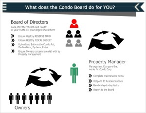 What does the Board of Directors do for townhouses for Sale Calgary